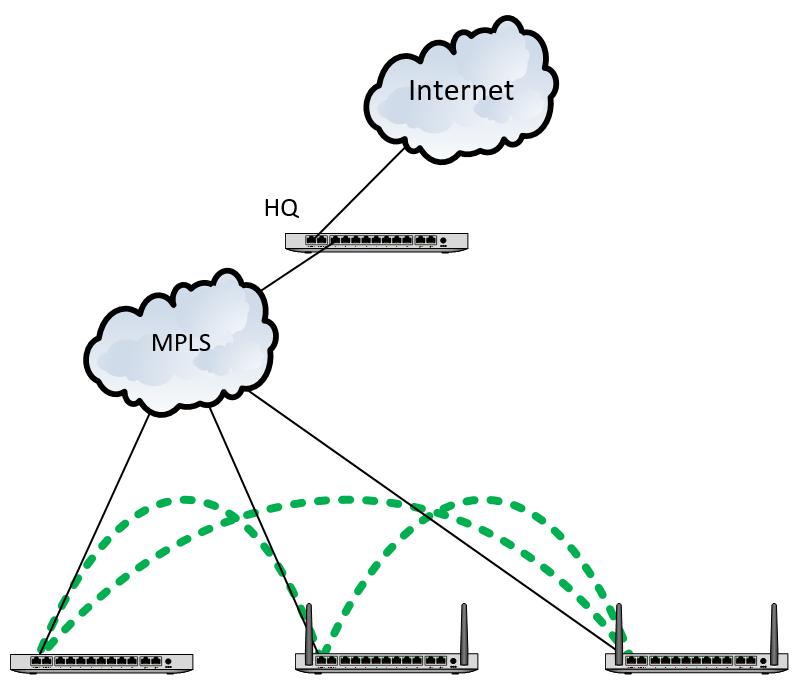Meraki Auto-VPN over MPLS