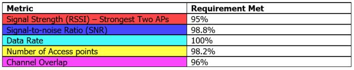 1F - Predicted Metrics